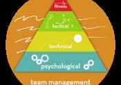 Soccer CoachingSphere - Building Blocks to Soccer